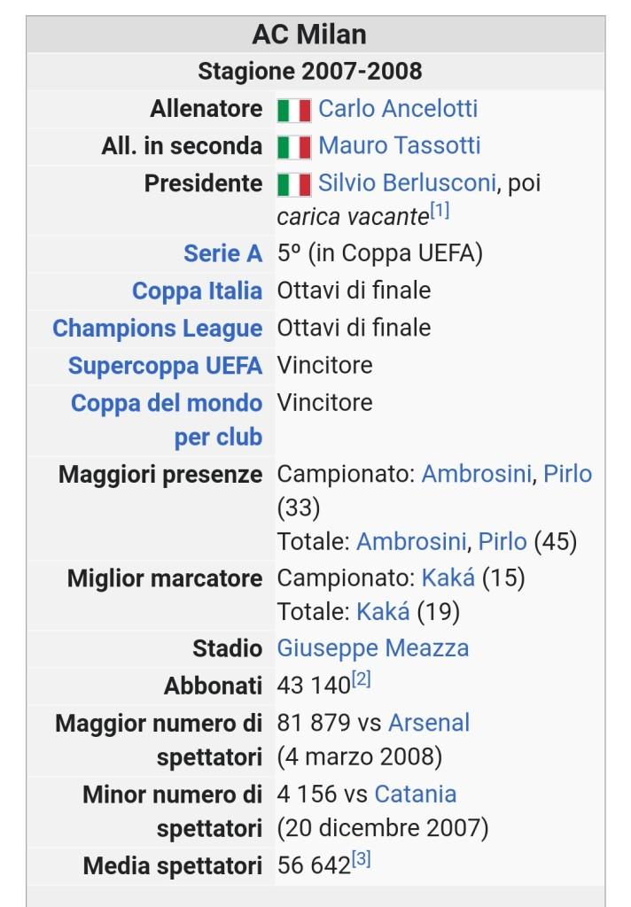 AC Milan 2007/2008