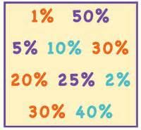 Quale sarà la % di vendita? (dal web)